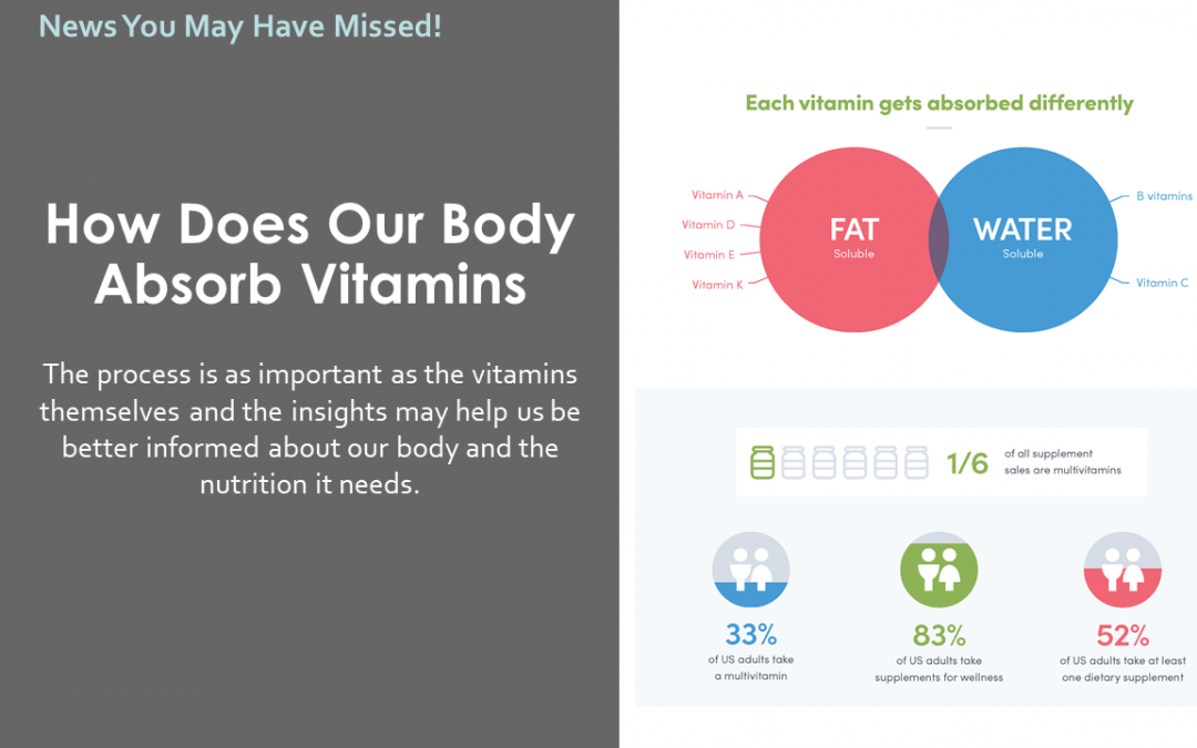 How Does Our Body Absorb Vitamins